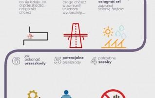 10 rzeczy o których warto pomyśleć stawiając cele – infografika
