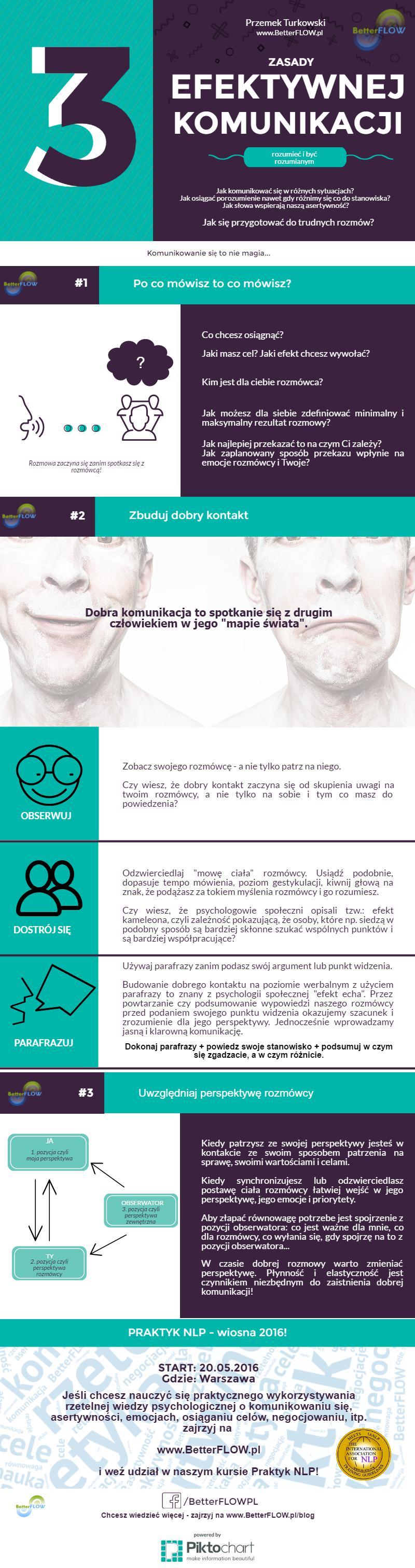 3-zasady-efektywnej-komunikacji (1)